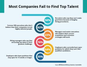 Biggest Recruitment Challenges