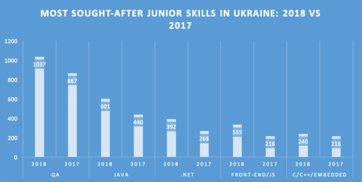 hire junior developers for project, when to hire junior developers, hire junior programmers In Ukraine, hire junior testers
