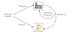 how to backsource or re-outsource
