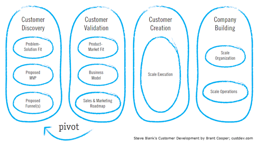customer development in outsourcing