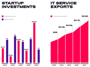 ukrainian startups and investments market