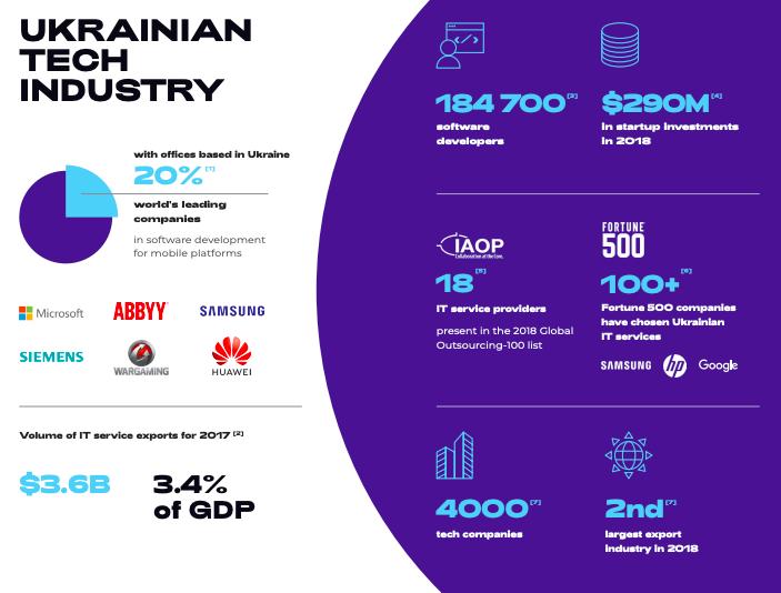 ukrainian IT landscape 2019