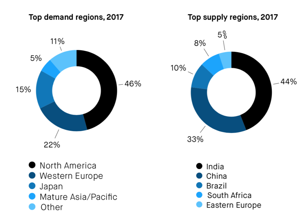 IT outsourcing supply vs demand 2019