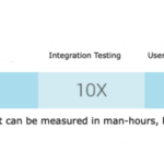 Eight Ways to Reduce Your Software QA and Testing Costs