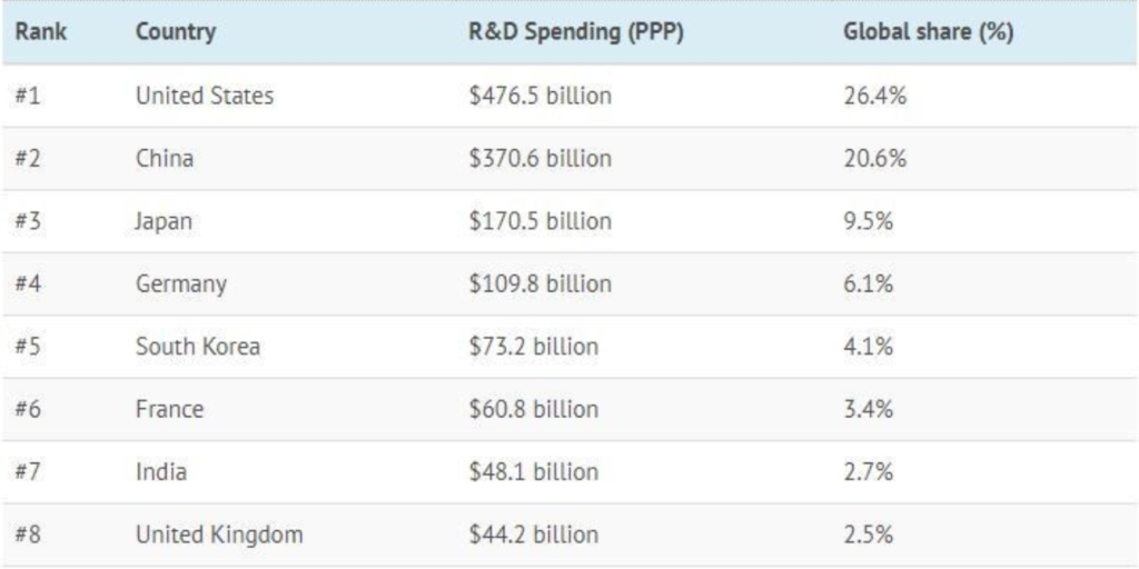 R&D spending by country