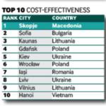 Kyiv and Lviv Enter fDi's Top 10 Smart Locations of the Future 2019/20