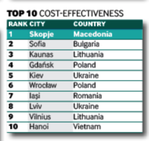 IT outsourcing to Ukraine, ukraine in global rankings