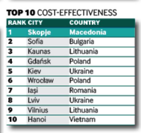 IT outsourcing to Ukraine, ukraine in global rankings