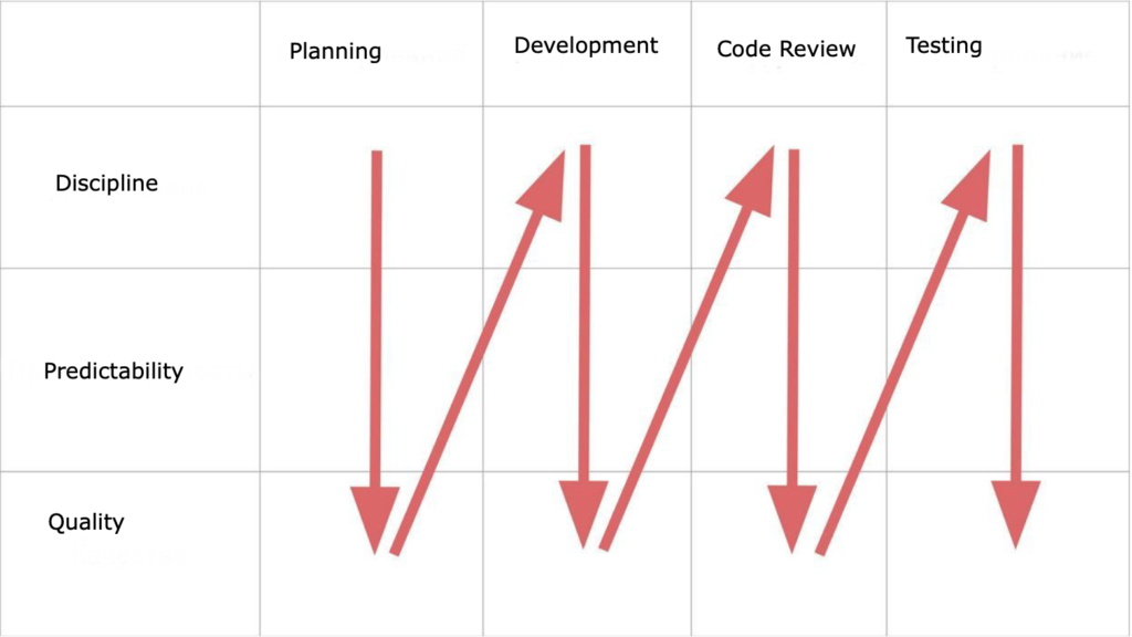 issues resolution at different stages of software development