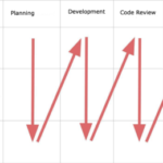 Using Objective Data To Tackle Issues Within Software Development Teams, Part 1