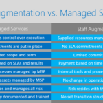 Staff Augmentation vs Managed Software Projects: Why, When, and How