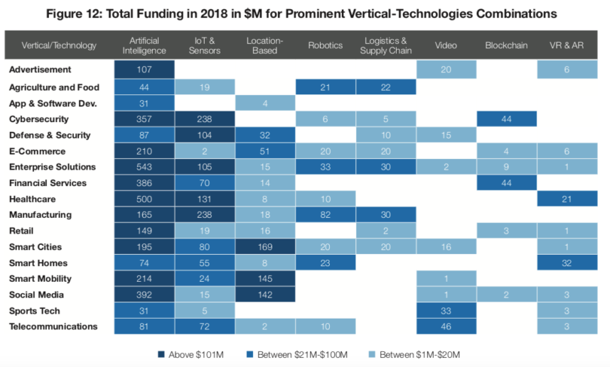 israeli startups investments