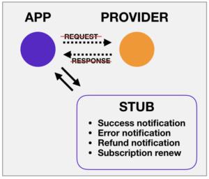 billing testing in fintech apps